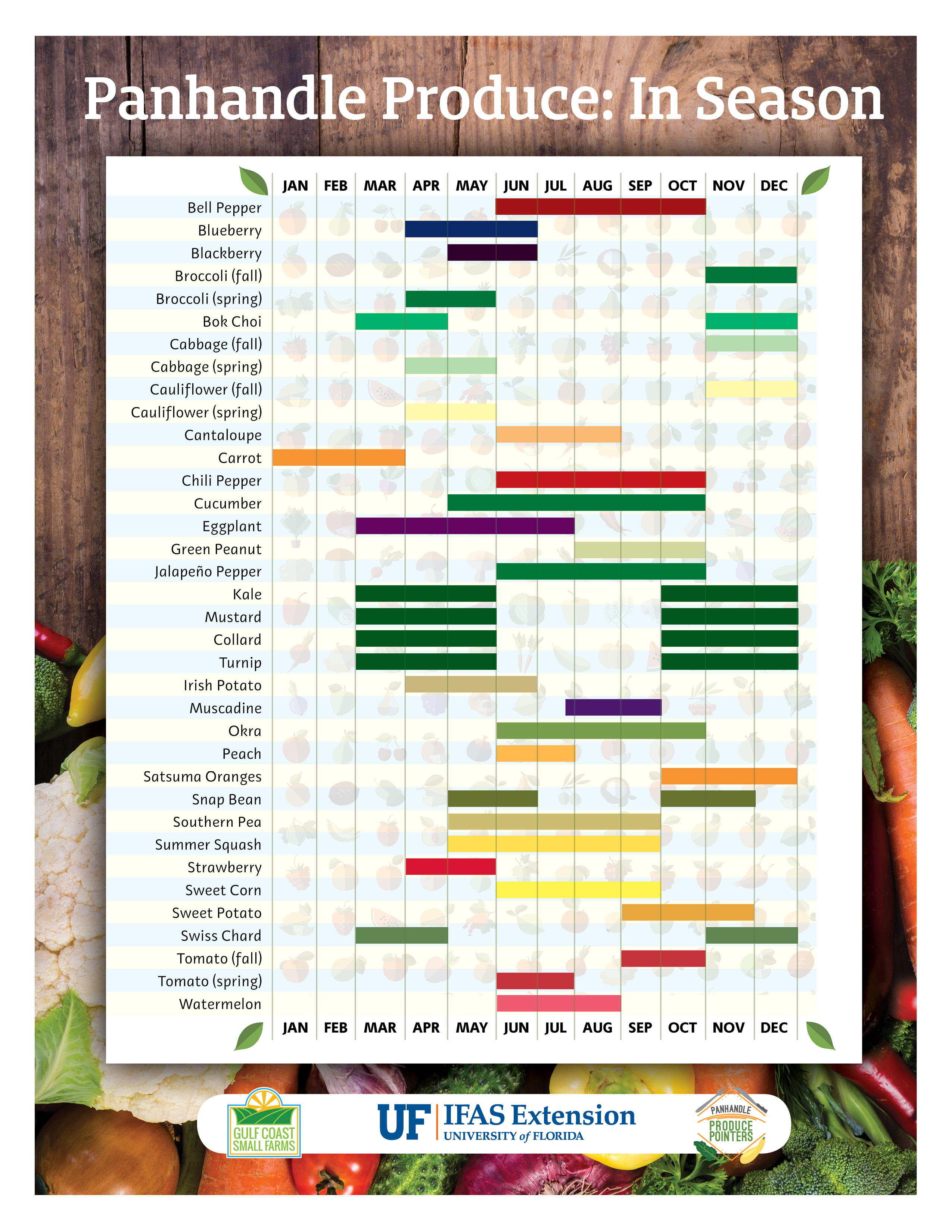 Calendar of average harvest dates for local produce`